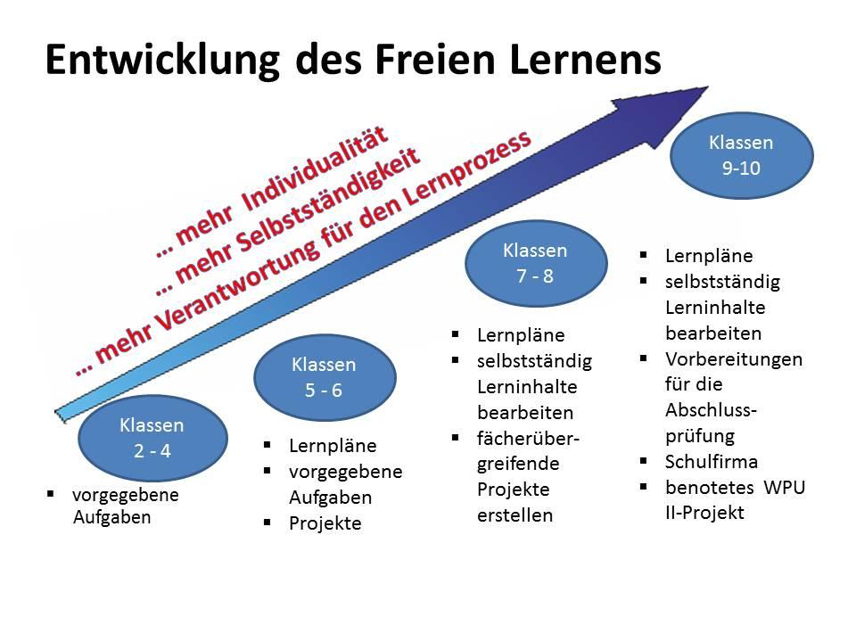 Freies_Lernen_Folie5